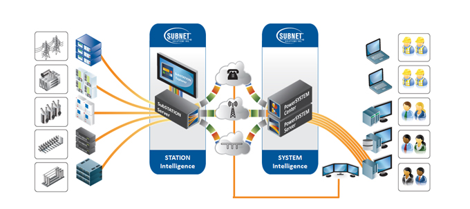 Unified Substation Communications Diagram