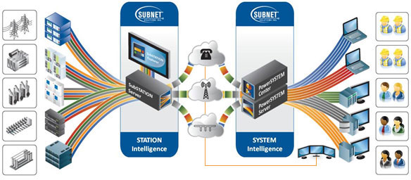 SUBNET's Unified Grid Intelligence Philosophy