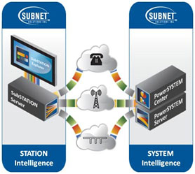 One Unified Live System Solution to Many Different Intelligent Systems