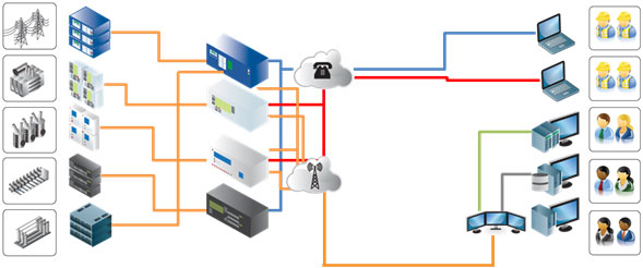Many different legacy integration devices from a variety of vendors
