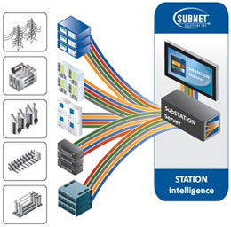 Any Device to one Unified SubSTATION Intelligence System